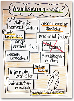 Lichtblick-Flipchart Kreatives Visualisieren