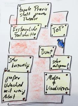 feedback-kreatives-visualisieren-1-06