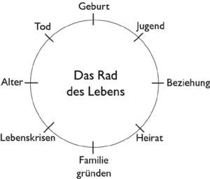 Lichtblick-Grafik Das Rad des Lebens - Lebenskreislauf