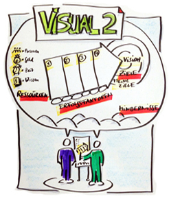 Kreatives Visualisieren - Modul 2