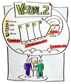 Kreatives Visualisieren - Modul 2